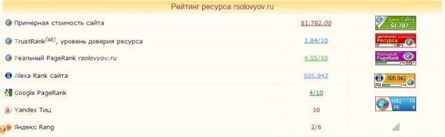 Рейтинг ресурса rsolovyov.ru